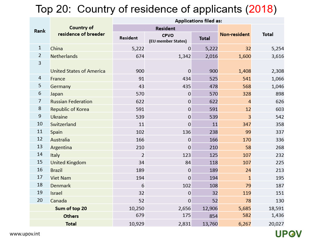 11_top20_country_residence_applicants_2018