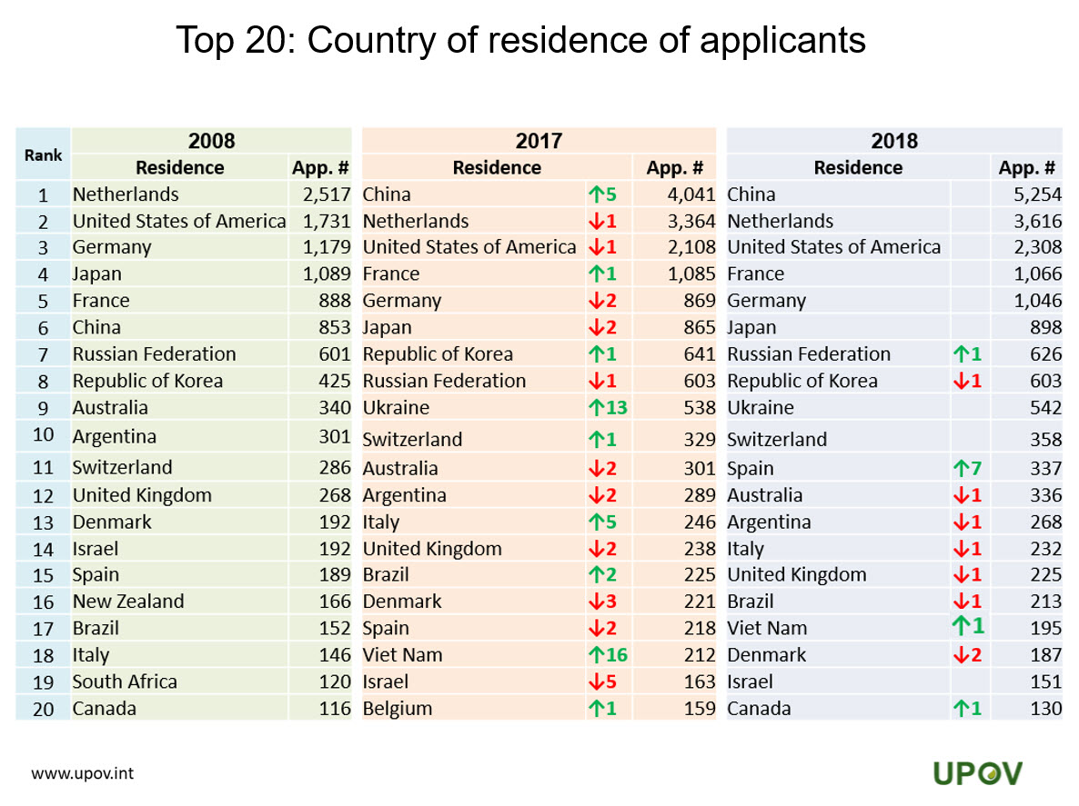12_top20_country_residence_applicants_2008-2017-2018