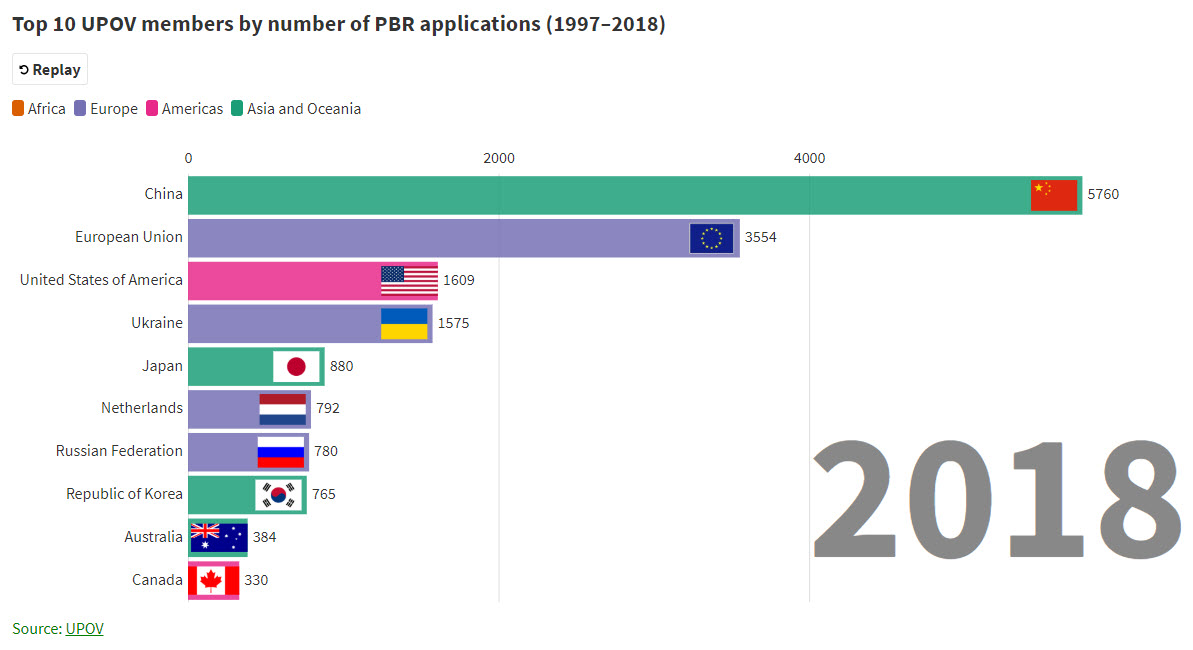 1_top_10_upov_members_by_number_of_pbr_applications_1997_2018