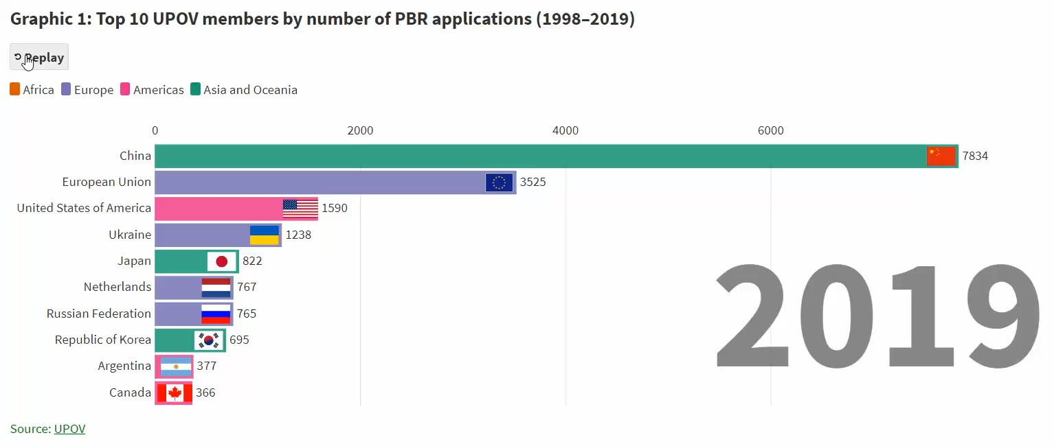 1_top_10_upov_members_by_number_of_pbr_applications_1998_2019