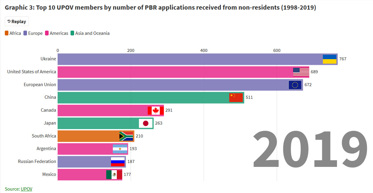 3_top_10_upov_members_by_number_of_pbr_applications_filed_by_non_residents_1998_2019