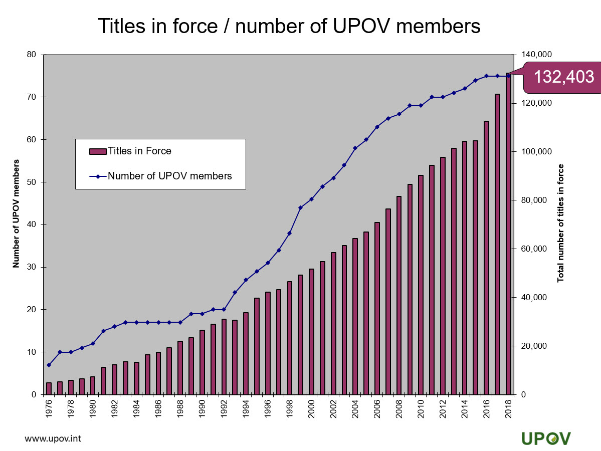 4_titles_inforce_by_number_upov_members_