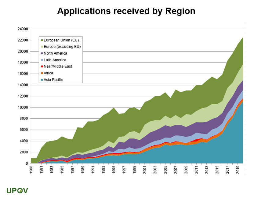 5_applications_by_regions