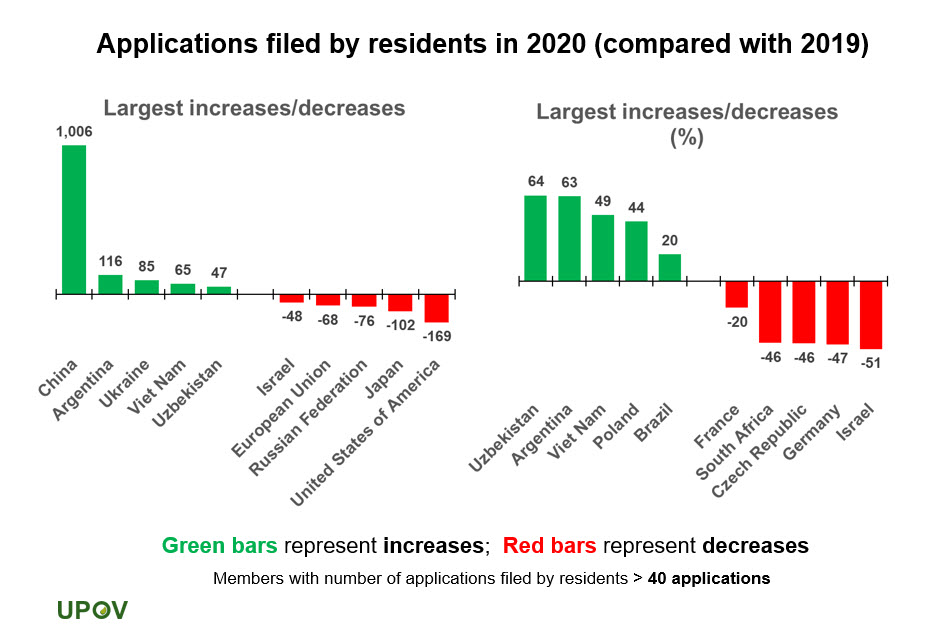10_increase_decrease_applications_filed_by_residents