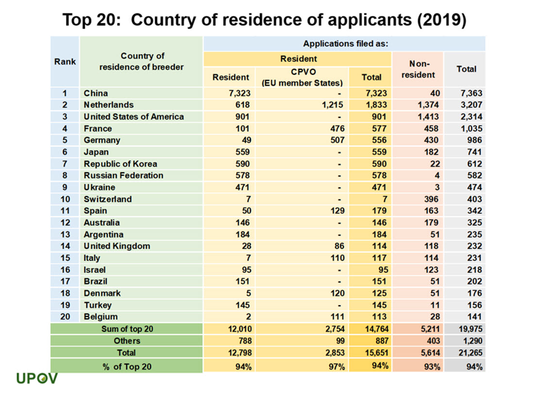 12_top20_country_residence_applicants_2019