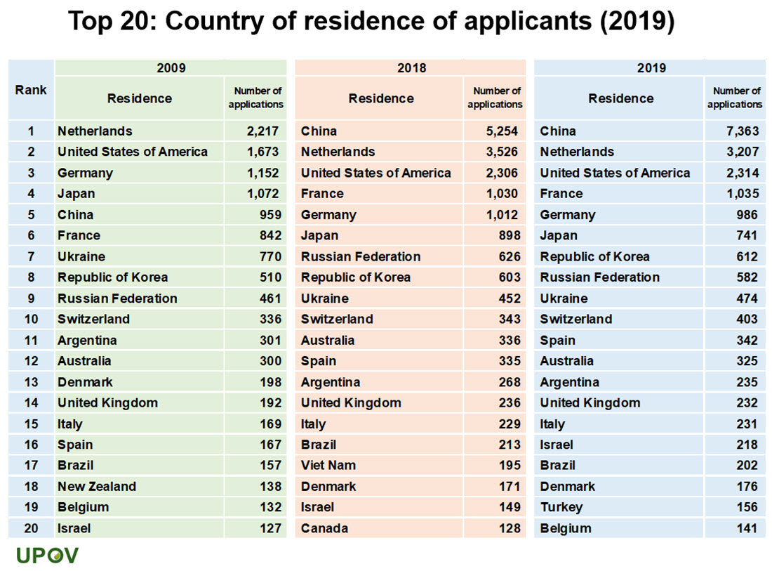 13_top20_country_residence_applicants_2009_2018_2019