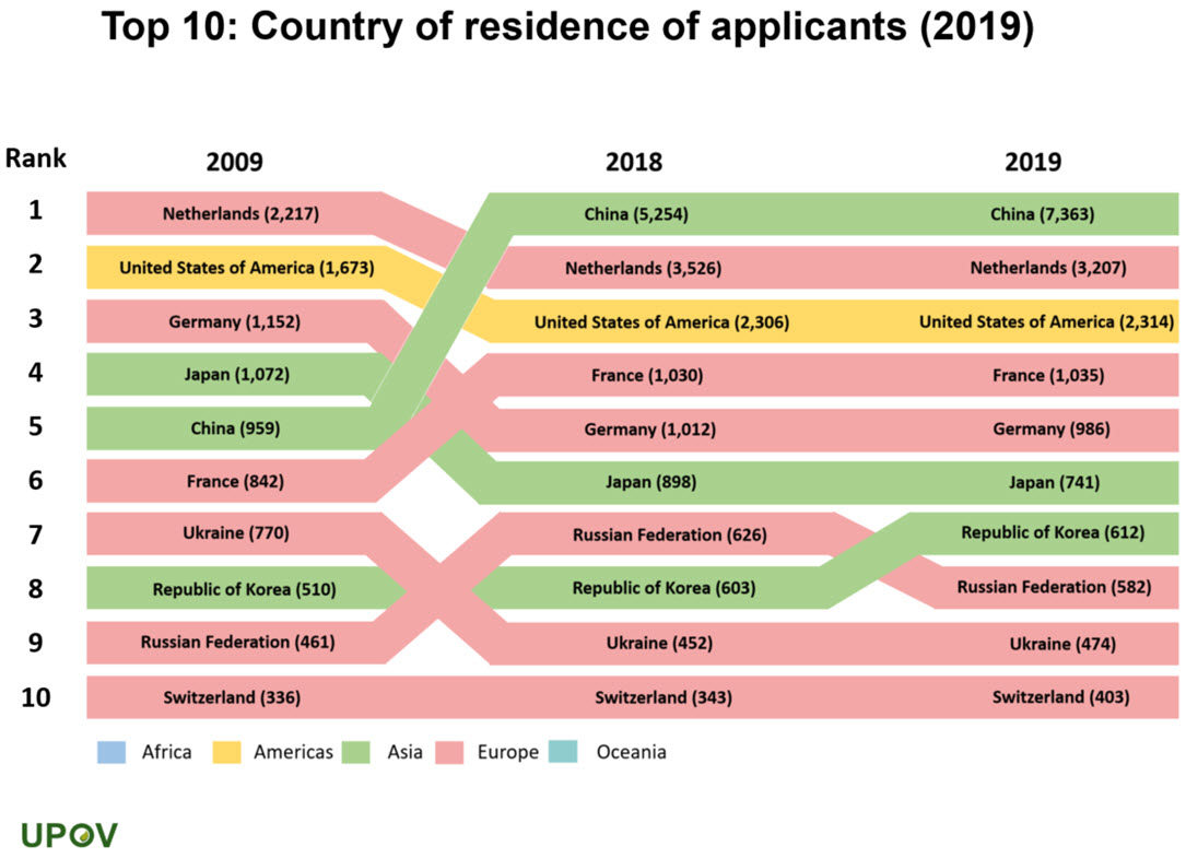 14_top10_country_residence_applicants_2019_rank