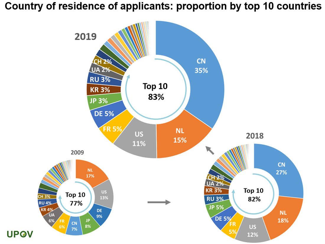 15_top10_country_residence_applicants_2019_piechart