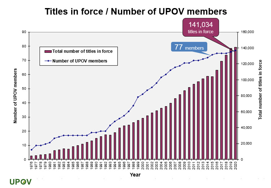4_titles_inforce_by_number_upov_members