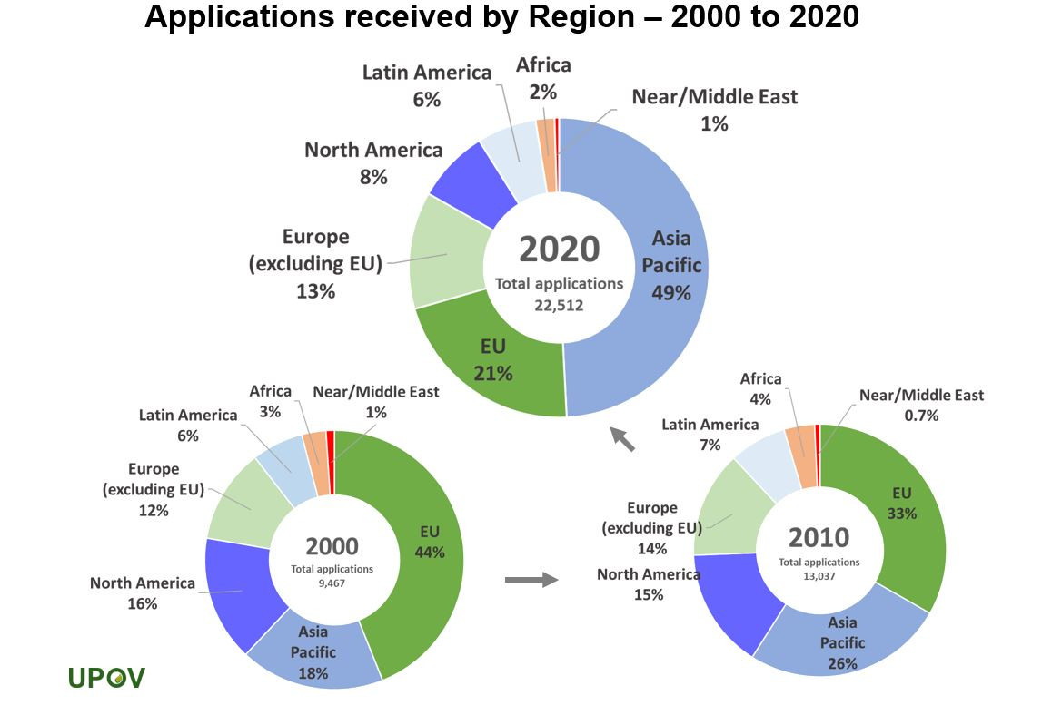 6_applications_by_regions_piechart